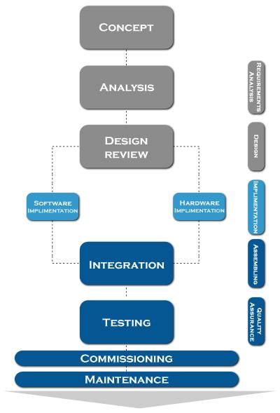 Pdlc efftronics systems pvt ltd for Product development corporation