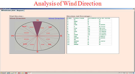 Analysis of Wind Direction