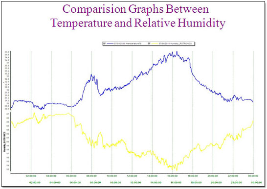 Comparision Graphs Between