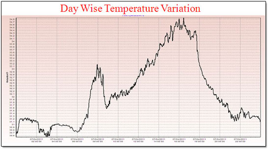Day Wise Temperature Variation