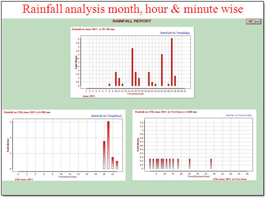 Rainfall analysis month, hour & minute wise