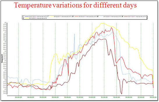 Temperature variations for diffferent days