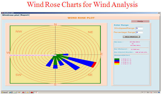 Wind Rose Charts for Wind Analysis
