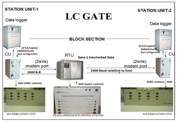 LC-GATE-Warning-System