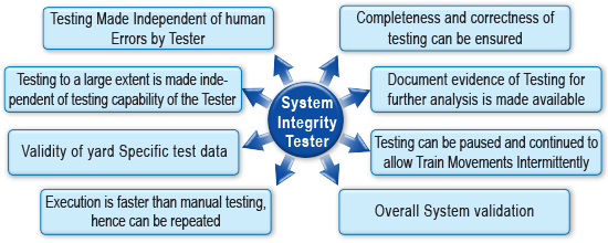 System Integrity Tester