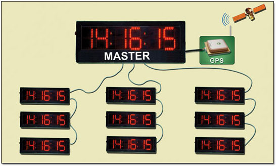 GPS-Based-MASTER-SLAVE-CLOCKS