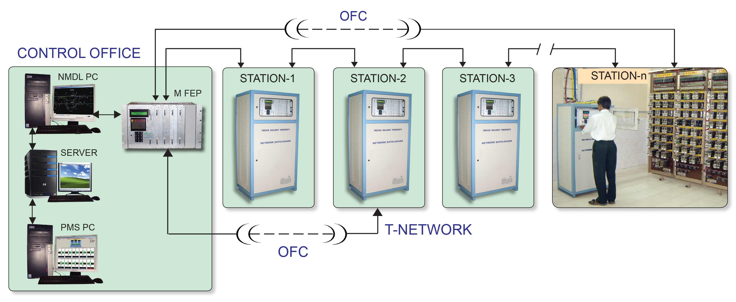 Data Logger System Efftronics Systems Pvt Ltd Acquisition And Logging Schematics Circuits Diagrams Network Management Of Loggers Nmdl